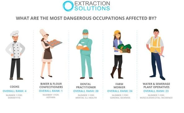 The Most Dangerous Occupations in the UK