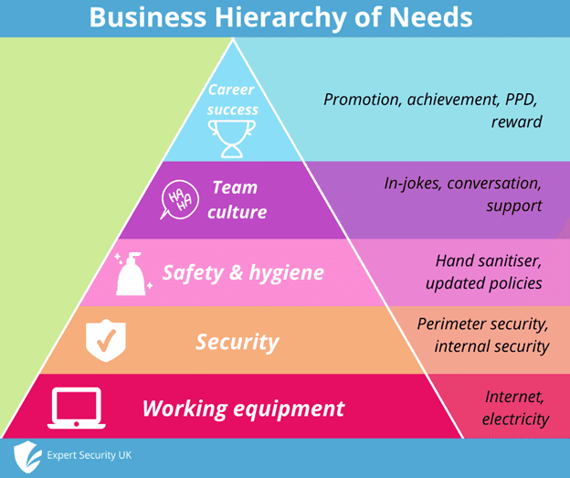 The Hierarchy of Needs for Home-Working in 2021